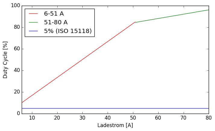 EVSim: Tester für Ladestationen